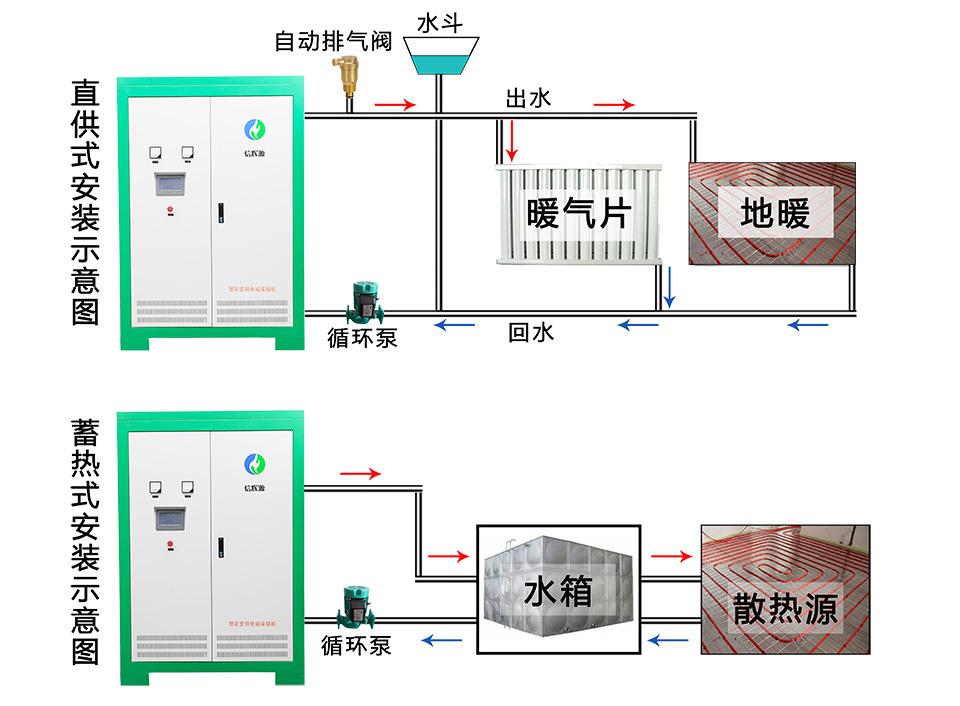 電磁采暖爐安裝圖